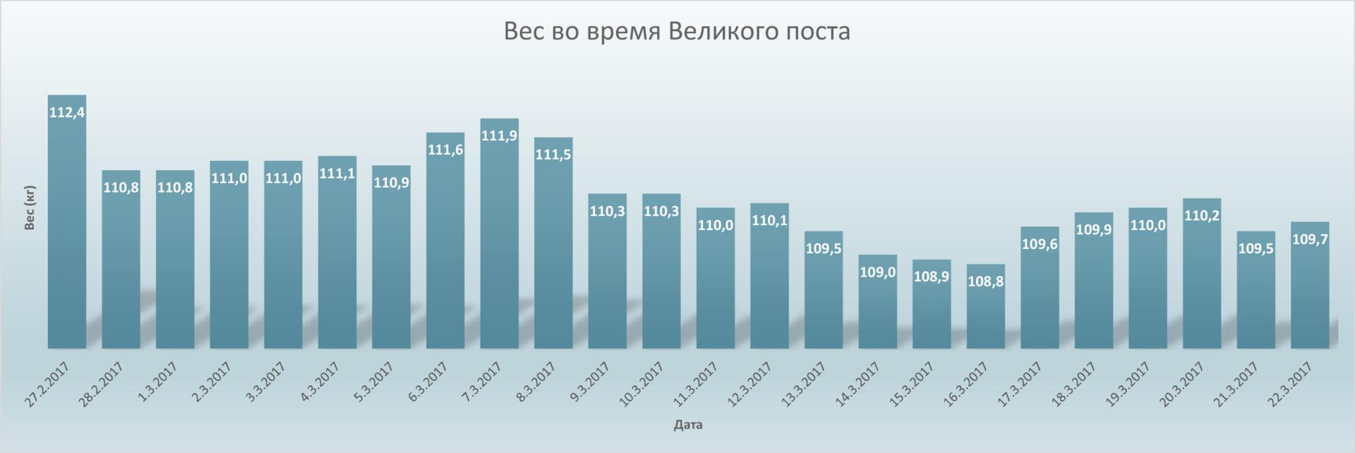 График показателей веса